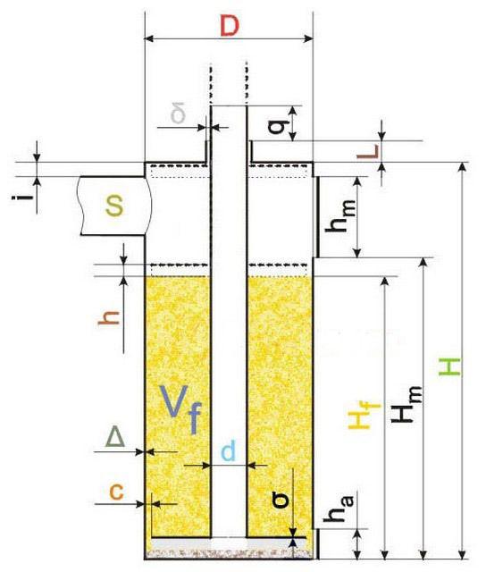 Основные параметры правильной печки-бубафони
