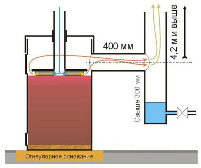 Примерная схема установки печки - бубафони