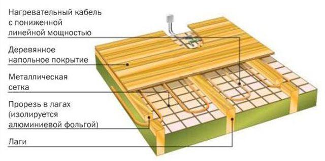 Схема обогрева деревянных полов