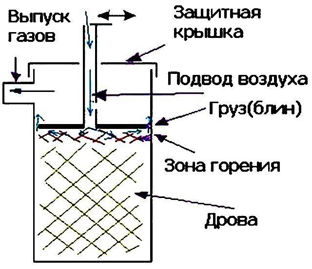 Примерная схема устройства печки - бубафони
