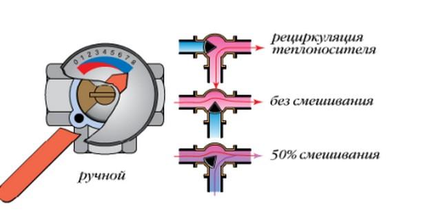 Процесс смешивания горячего и охлажденного теплоносителя в трехходовом кране