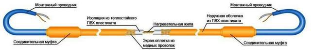 Схема устройства одножильного кабеля