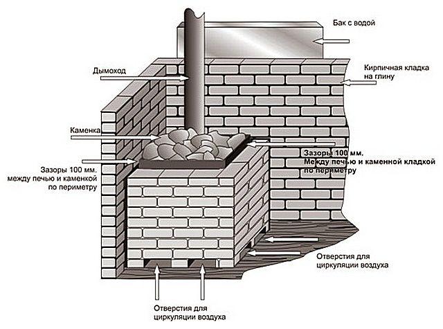 Примерная схема обкладки металлической каменки кирпичом
