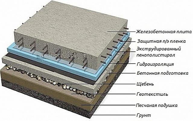 Примерная схема расположения слоев утепленного плитного фундамента