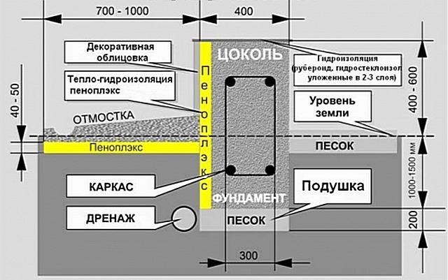 Примерная схема утепленной отмостки