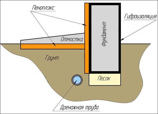 Схема термоизоляции фундамента с утепленной отмосткой