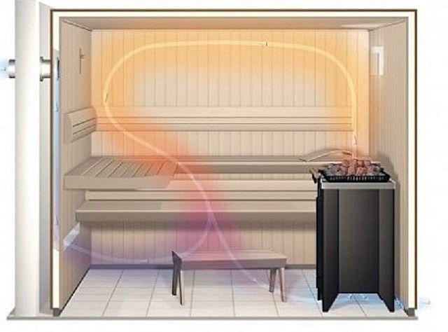 Для нормальной работы сауны необходима продуманная вентиляция