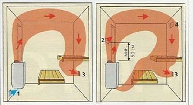 Варианты циркуляции горячего воздуха