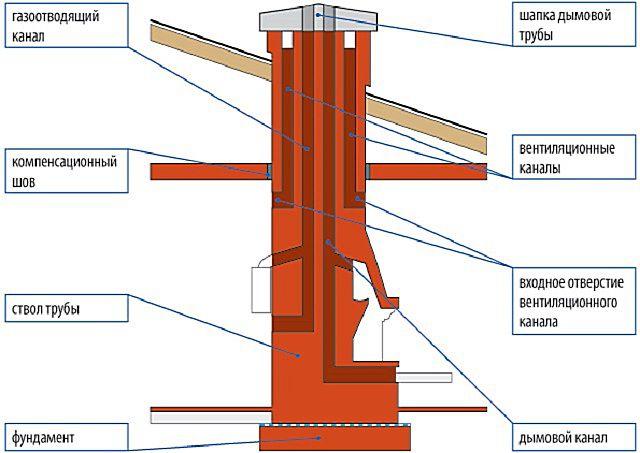 Кирпичные дымоходы могут иметь сложную конфигурацию каналов