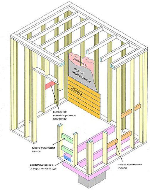 Примерная схема каркасной конструкции для стенок сауны