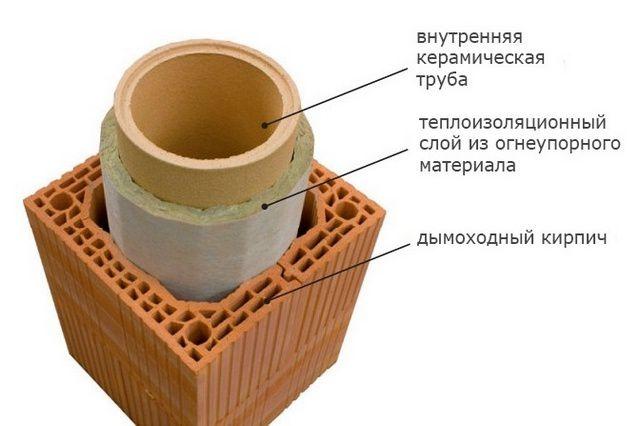 Многослойное строение керамического дымохода