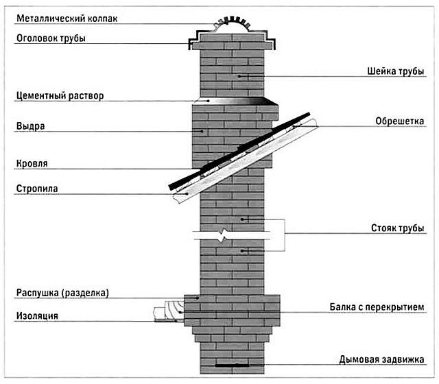 Типовая схема кладки кирпичного дымохода