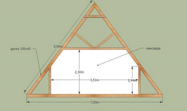 Расположение затяжек и стоек предопределит ширину и высоту мансардной комнаты