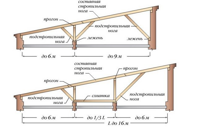 Основные элементы стропильной системы односкатной крыши