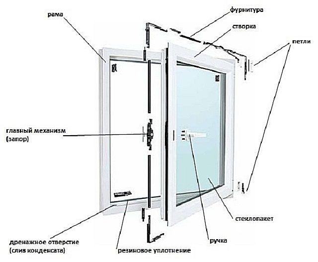Расположение элементов фурнитуры в конструкции окна