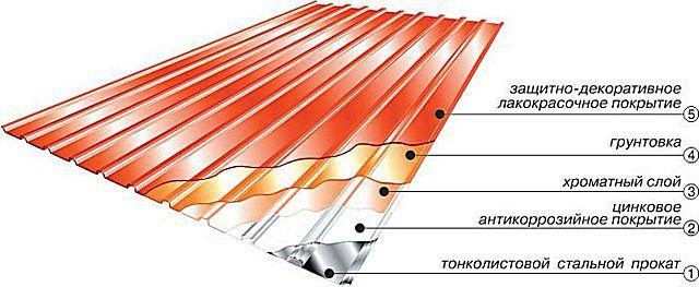 Профнастил имеет многослойную структуру защитного покрытия