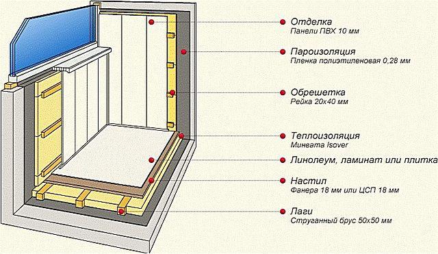 Примерная схема утепления лоджии с использованием обрешетки