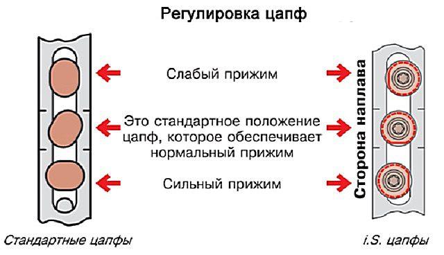 Пример регулировки цапф
