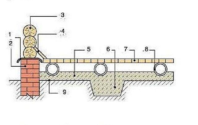 Пол бани с опорой на асбестоцементные трубы