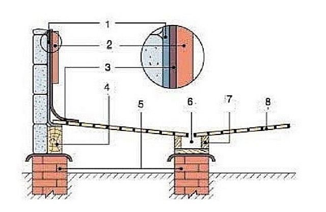 Схема устройства не протекающего деревянного пола со сбором воды в желоб