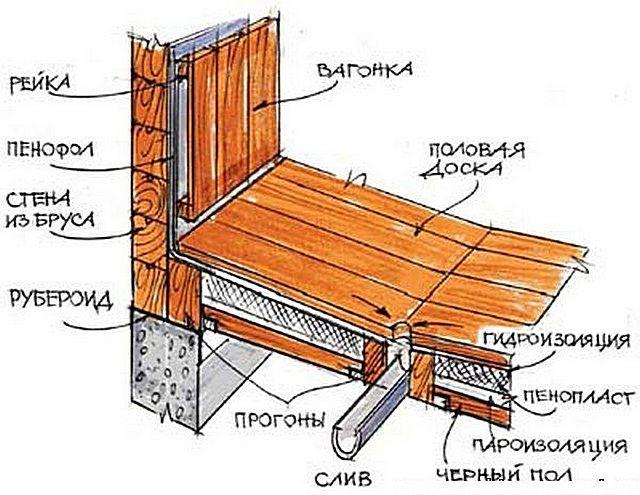 Обеспечение уклона поверхности деревянного пола