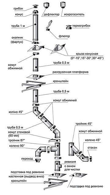 Как сделать дымоход для твердотопливного котла