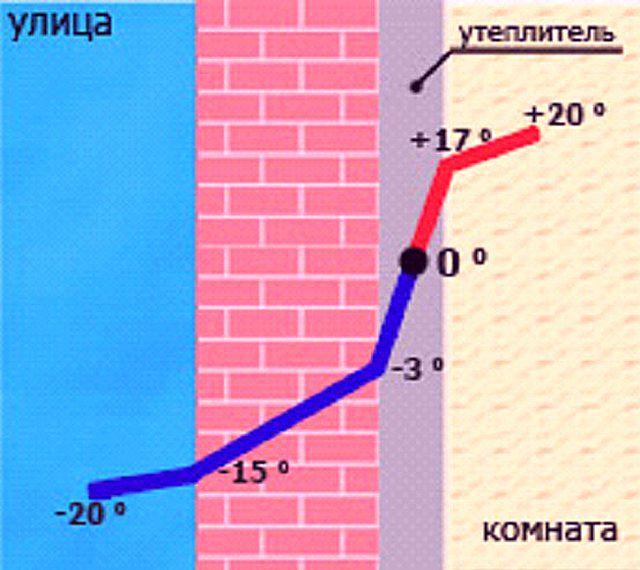 """При внутреннем утеплении """"точка росы"""" может оказаться внутри утеплителя, что ведет к его отсыреванию"""
