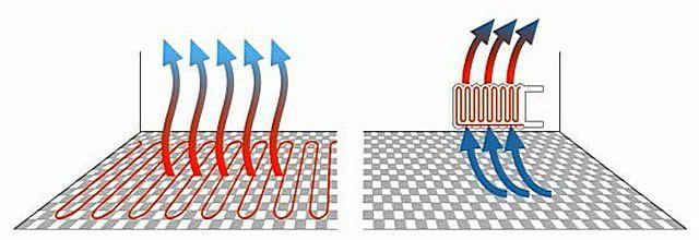 Распределение конвекционных потоков при обычной схеме отопления и на теплых полах