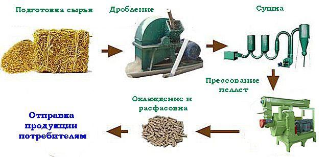 Схема технологических этапов производства пеллет