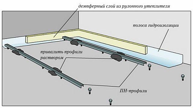 Установка и фиксация металлических профилей - направляющих