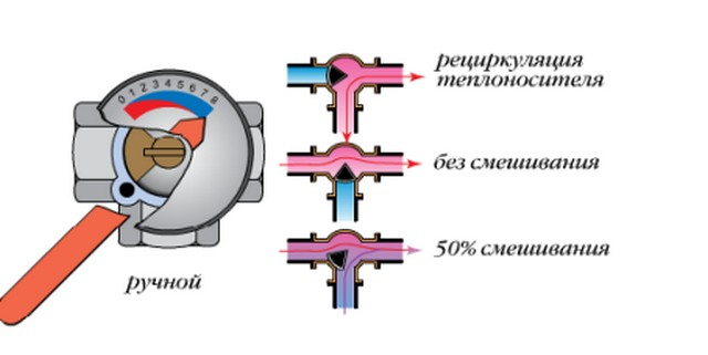 Примерная схема регуляции температуры теплоносителя смешением подачи и обратного потока