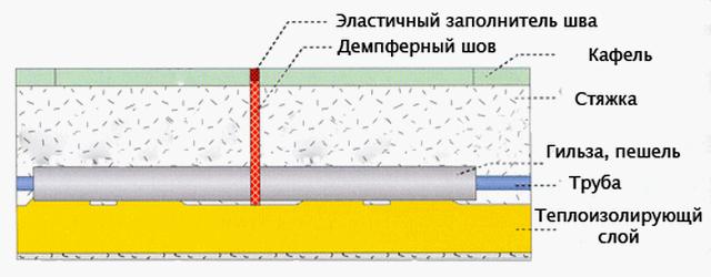 При прохождении через такие швы труба должна быть помещена в гильзу