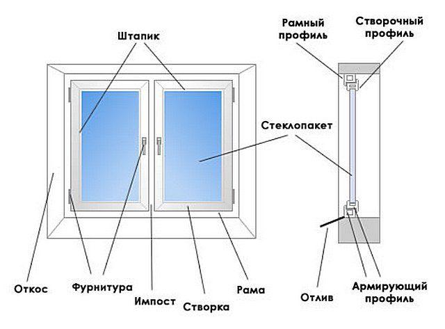 Примерная схема устройства пластикового окна