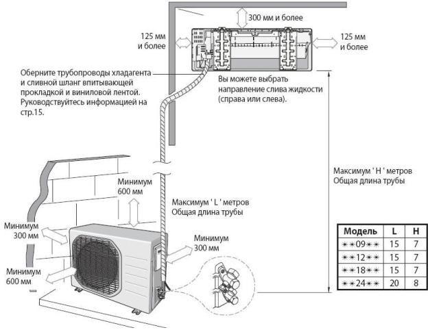 Выбор места установки кондиционера