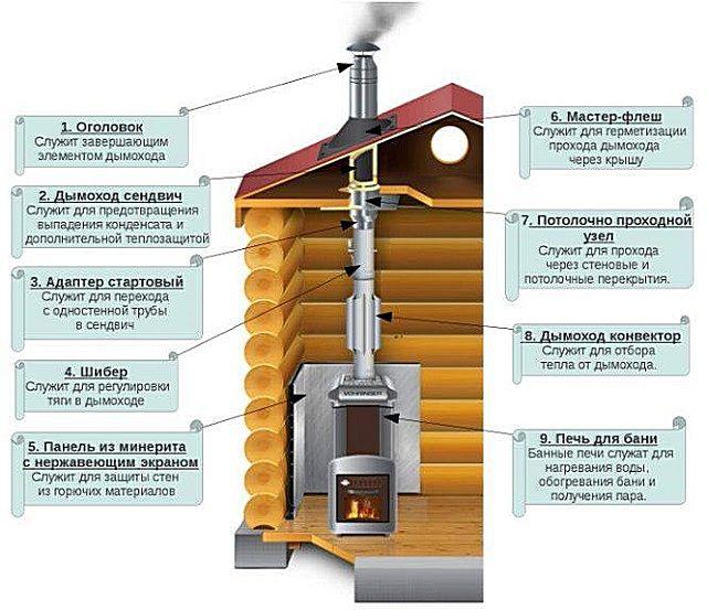 Основные узлы внутреннего металлического дымохода