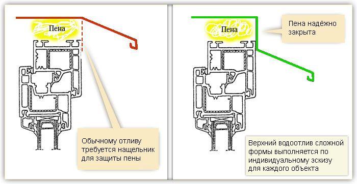 Защита верхней части остекления