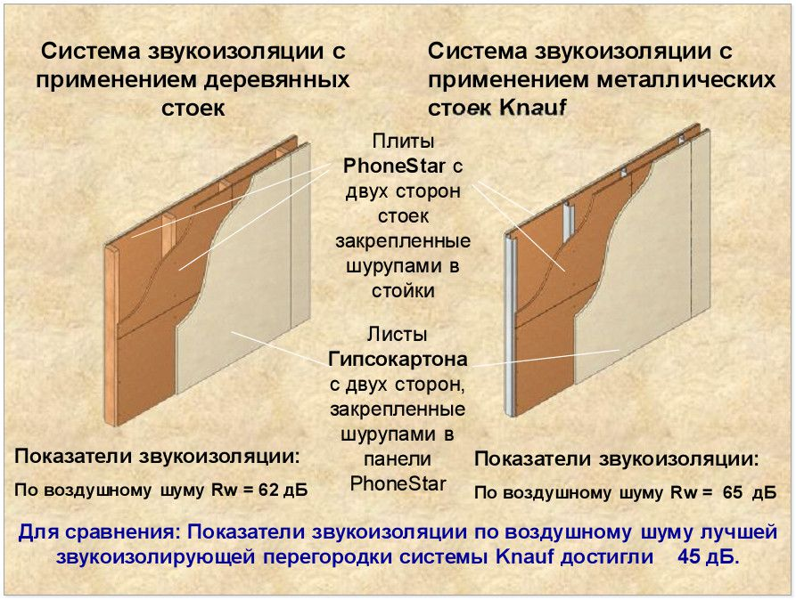 Схема установки шумоизолятора
