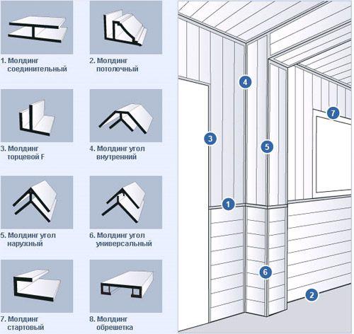 Имеющиеся разновидности фурнитуры для пластиковых панелей