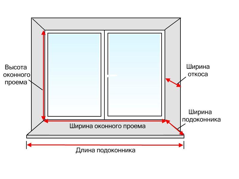 Как правильно замерить окна