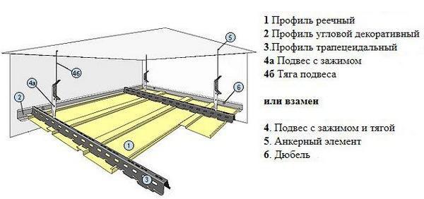 Как собирать реечный потолок