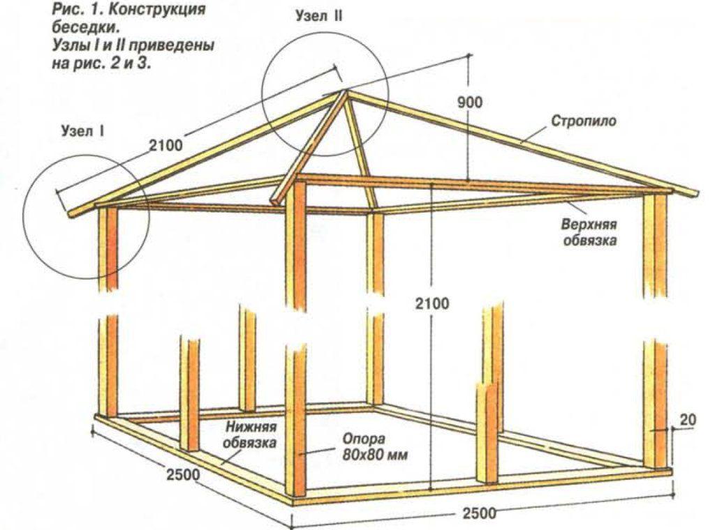 Беседки из дерева своими руками - инструкция по строительству!