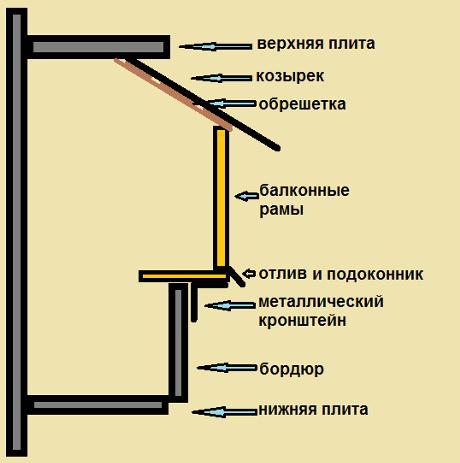 На схеме изображена установка балконных рам с выносом