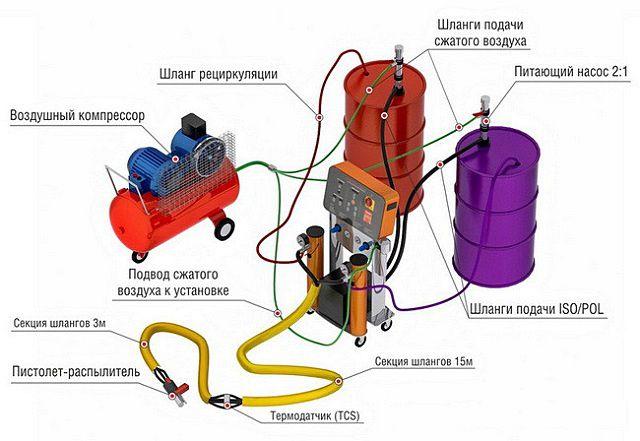 Одна из основных сложностей - необходимость наличия специального оборудования для напыления пенополиуретана