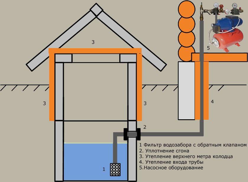 Общий план того, как сделать дачный водопровод