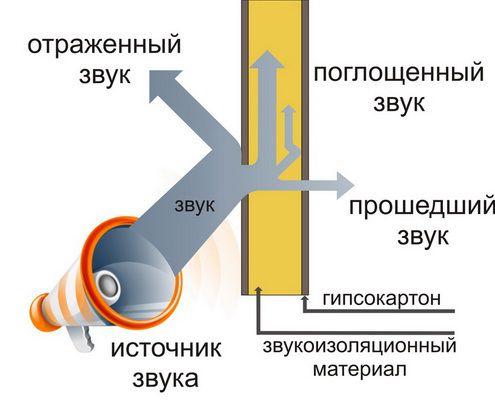 Основные сведения о звукоизоляции стен