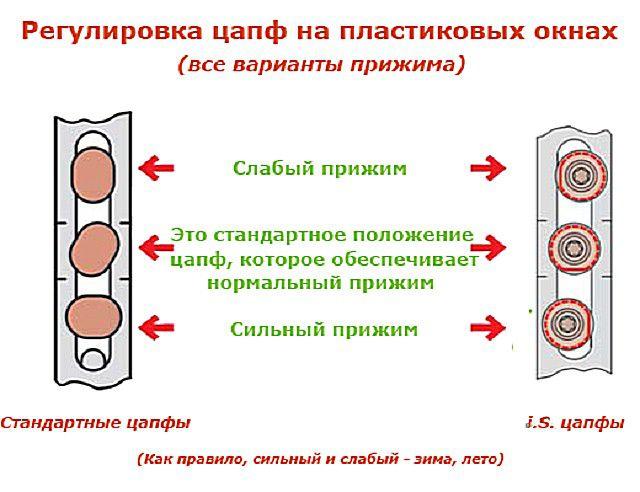 Схема регулировки  уровня прижима окна