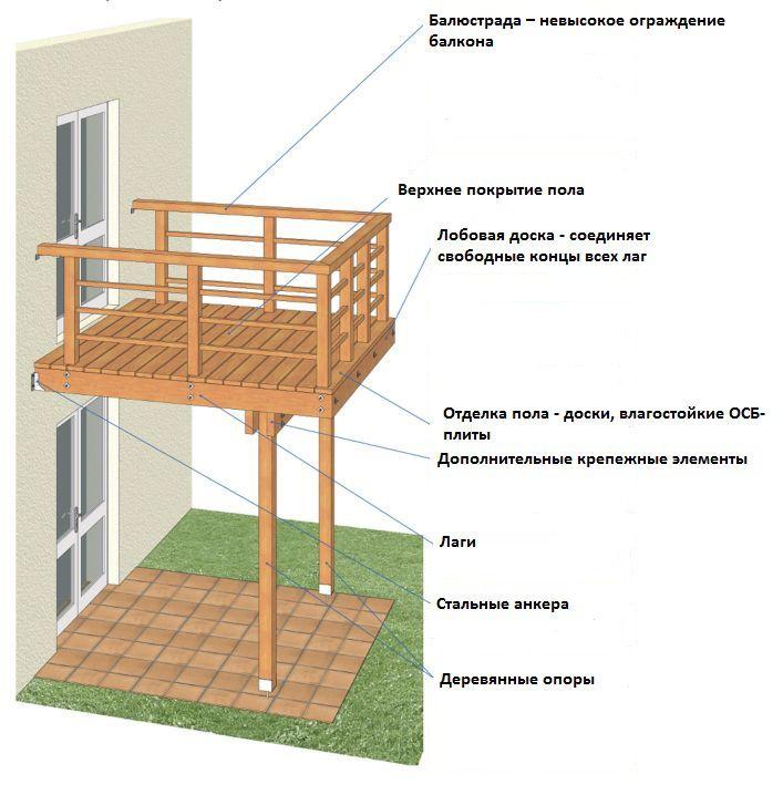 Свободно стоящие балконы на опорах
