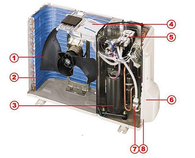 Схема устройства внешнего блока сплит-системы