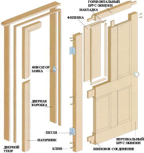Структура двери с четыремя филенками