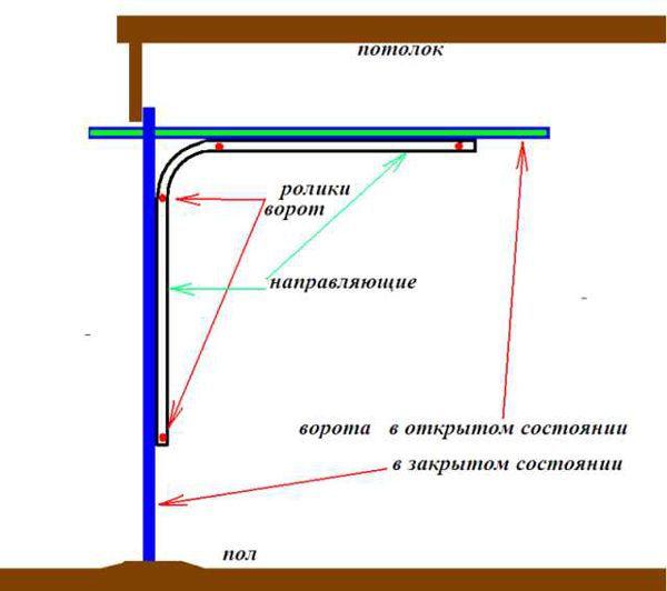 Как сделать подъемные ворота для гаража 2